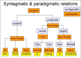 syntagmatic and paradigmatic Relationship