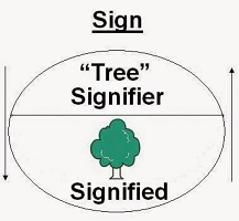 Linguistic sign