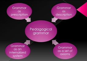 Photo of Pedagogical grammar